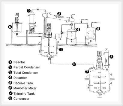 Process reactor components via Raymer Engineering