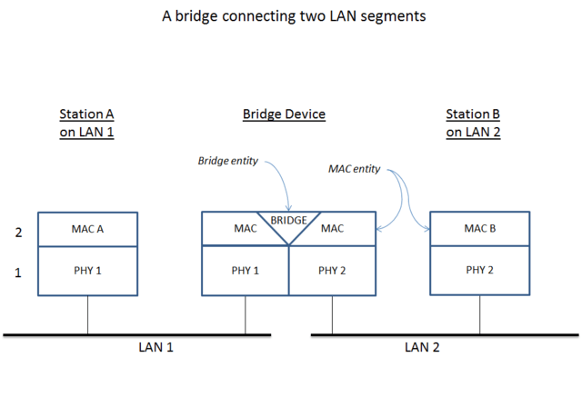 Network Bridge Connecting Two LAN Segments via Wikimedia Commons