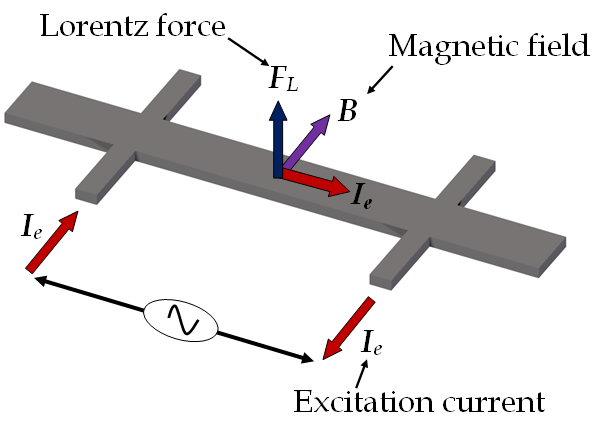 Operation Principle of a Resonant Magnetic Field Microsensor via Wikimedia Commons