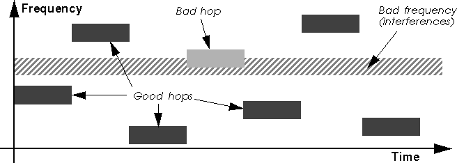 Frequency hopping diagram