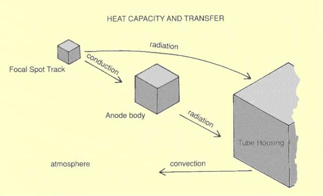 Focal spot track --> conduction --> Anode body --> radiations --> tube housing --> convection --> atmosphere
