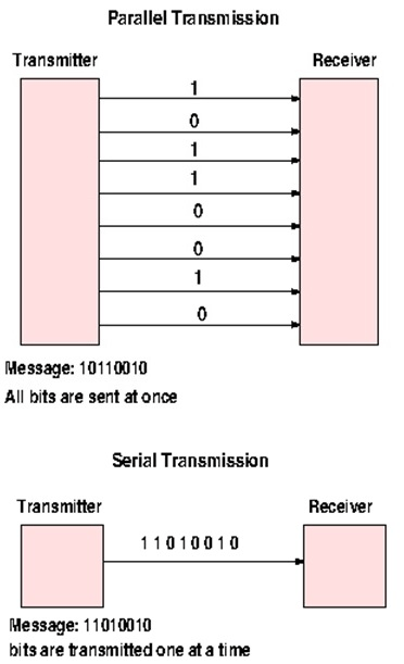 Parallel and serial data transmission diagram