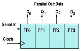 Schematic of a four-bit serial to parallel conversion