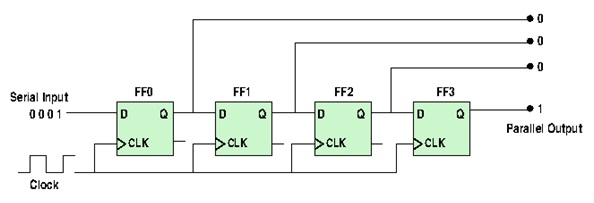 Four-bit serial to parallel converter diagram