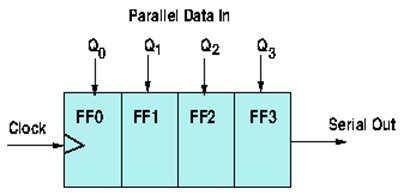 Schematics of a parallel to serial converter