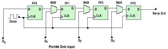 Four-bit parallel to serial converter