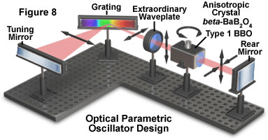 Optical parametric oscillator design