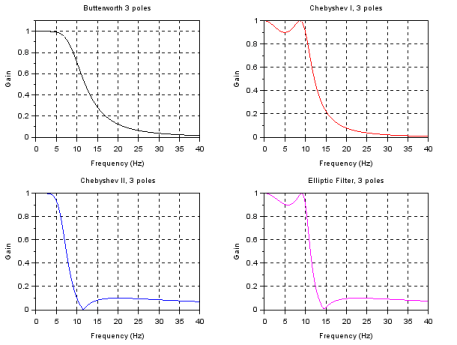 Filter frequency response comparison by type