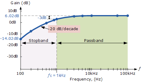 how to calculate cutoff frequency for high pass filter