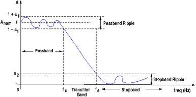 Low-pass filter frequency response graph