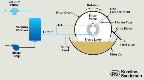 Rotary drum vacuum filter operation