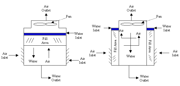 Induced Mechanical Draft Flow Types schematic