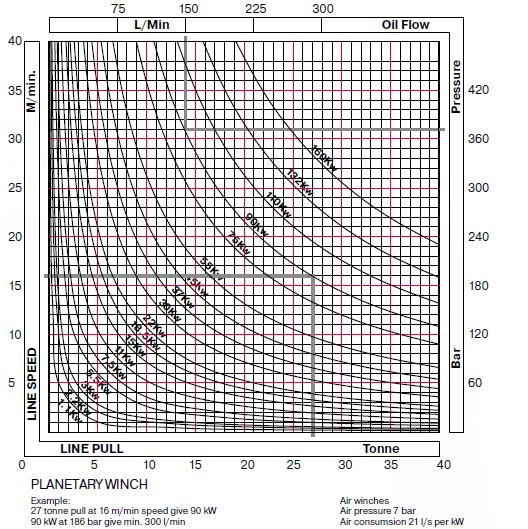 winch power graph graph credit haacon