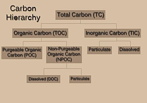 Total Organic Carbon In Drinking Water