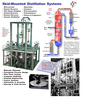 Skid-Mounted Distillation Systems-Image
