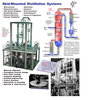 Hebeler Process Solutions - Skid-Mounted Distillation Systems