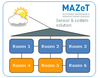 MAZeT GmbH - Accurate daylight control of multiple LED fixtures