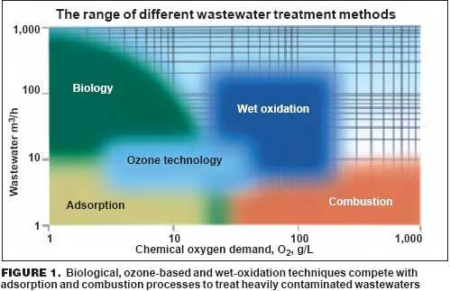soil oxidant demand Articles | Environmental XPRT