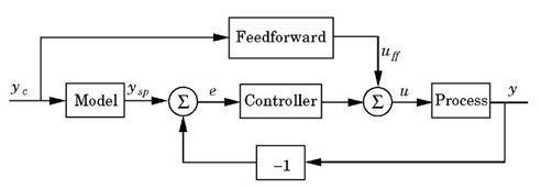 Chapter 74 control paradigms model following engineering360 figure 79 block diagram of a system that combines model following and feedforward from the command signal ccuart Images