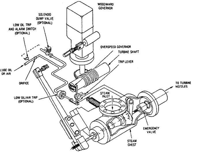 FIGURE 3 Typical turbine overspeed trip arrangement (Dresser-Rand)