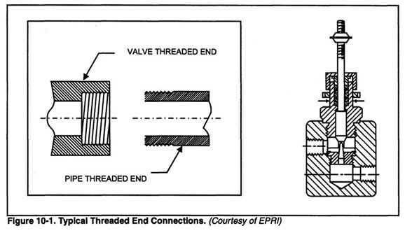 Chapter 10 4 Control Valve Features Valve End