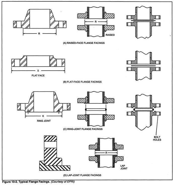 asme b 16.5 pdf