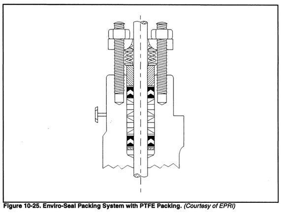 Chapter control valve features packing to combat