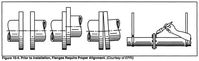 Chapter 10 5 - Control Valve Features: Flanged End