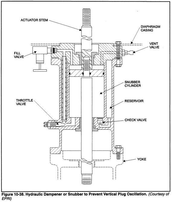 Chapter 1020 control valve features hydraulic snubbers chapter 1020 control valve features hydraulic snubbers engineering360 ccuart Images