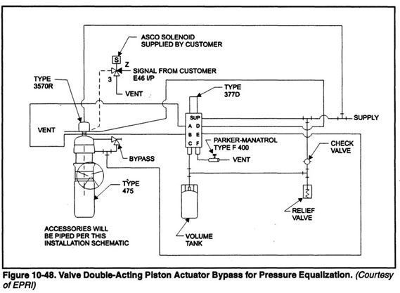 Chapter 10 24 Control Valve Features Valve Bypasses