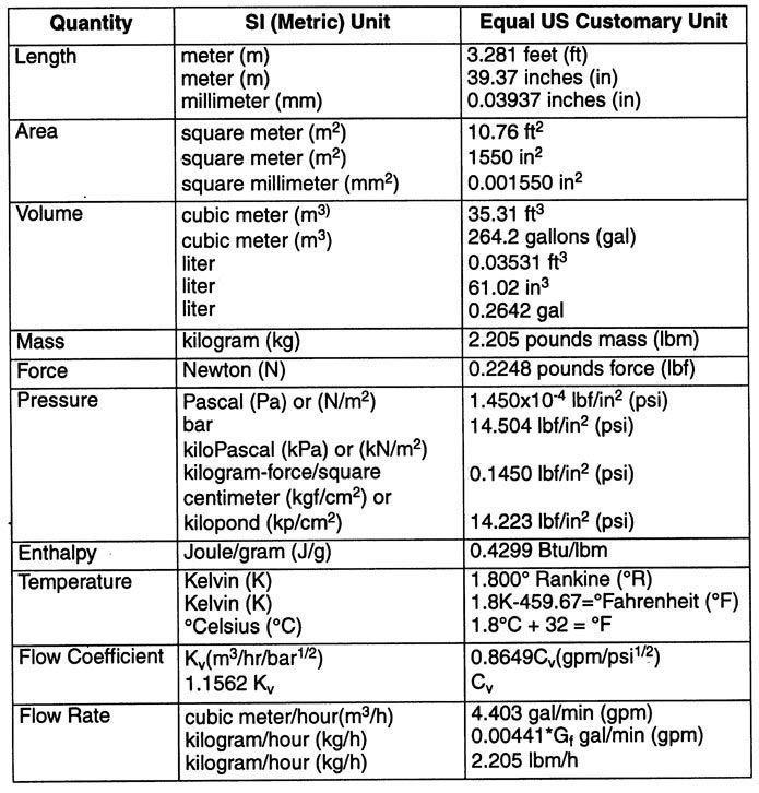 Metric Customary Units of Measurement Chart