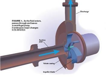 how to tell if a pressure pump impeller is worn