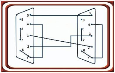 the connections of the null modem using an RS 232D connector