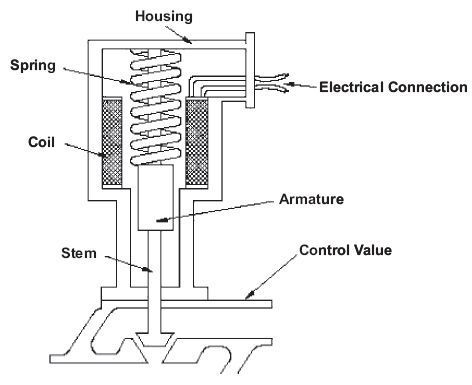 Electric solenoid actuator