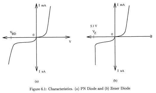 vi characteristics of zener diode pdf