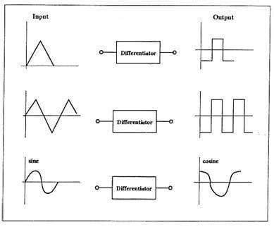 Differentiators and Integrators | Engineering360