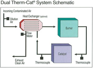 Dual Thermal & Catalytic Oxidizer For Remediation-Image