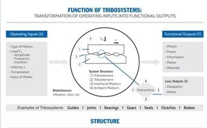 What is Tribology?-Image