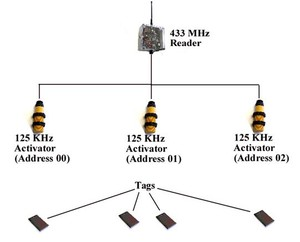 Active Tag RTF Systems for Asset Applications-Image