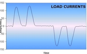 How Harmonic Distortion Impacts Equipment & Costs -Image