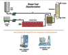 Applications for Diesel Fuel Desulfurization-Image