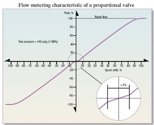 Flow Testing of Servo and Proportional Valves-Image