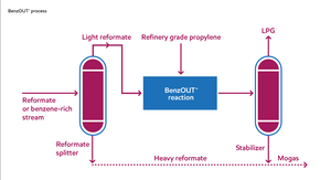 BenzOUT™ for benzene reduction in gasoline-Image