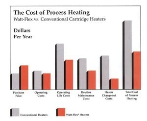 Reduce Your Cost of Heating!-Image