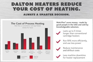 Reduce Cost of Heating with Watt-Flex® Heaters-Image