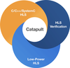 Catapult® High-Level Synthesis-Image