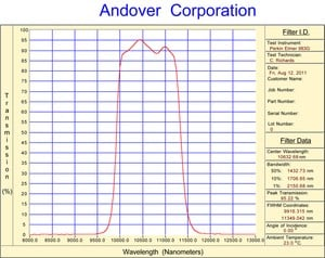 Andover Corporation 10.6 µm Bandpass Filters-Image