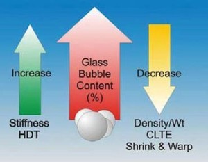 Glass Bubbles Reduce Weight of TPO Parts-Image