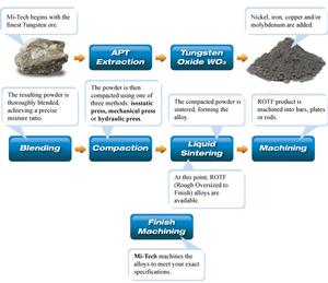 Process Chart (Alloys) -Image