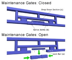 Maintenance Gates-Image